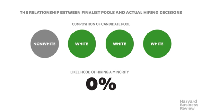 Harvard Business Review - relationship between finalist pools and hiring decisions. When one in four finalists is not white, 0% chance of hiring a minority