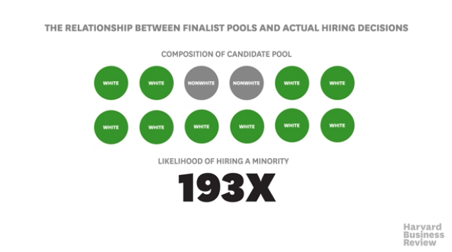 Harvard Business Review - relationship between finalist pools and hiring decisions. When two finalists are not white, 193 times likelier of hiring a minority